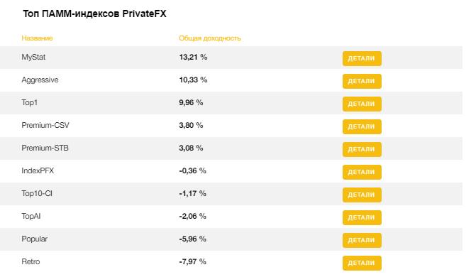 Обзор PrivateFX.com - отзывы, мнения и личный опыт инвестирования