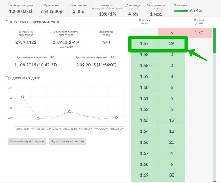 ShareInStock: отзывы и объективный обзор на «ПрофитГид»