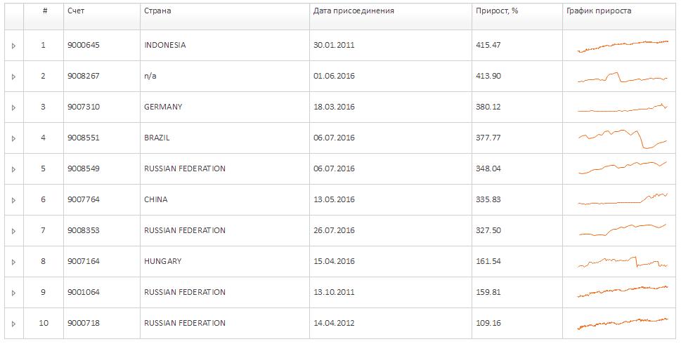 10-ка успешных инвесторов FXOpen