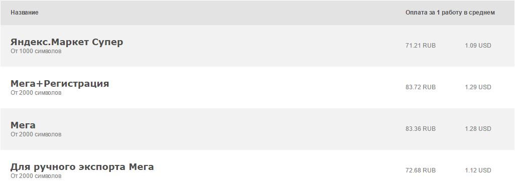 Задания на QComment с высокой оплатой