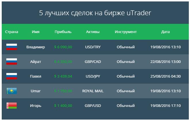 5 самых прибыльных сделок на uTrader