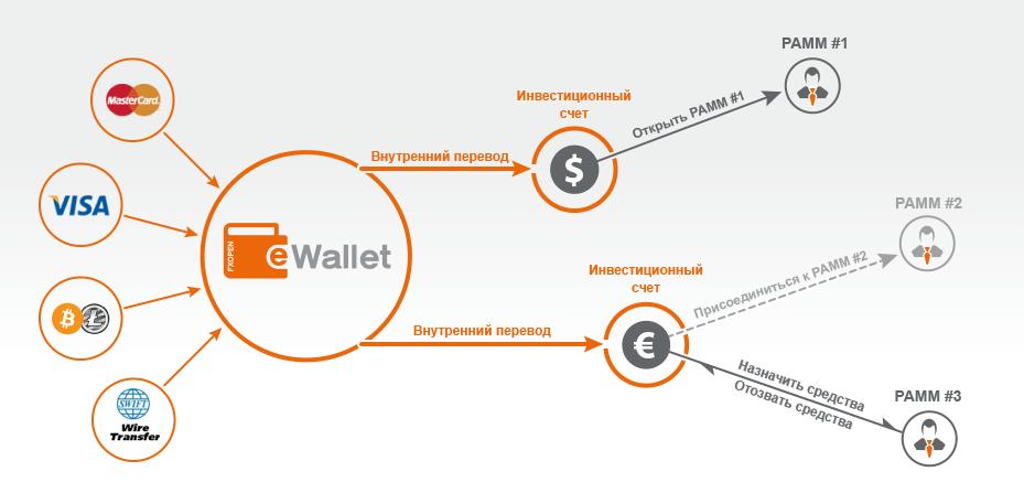 Схема инвестирования в ПАММ-счета FXOpen