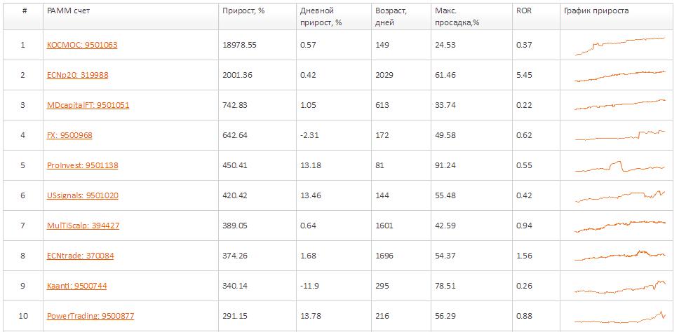 10-ка лучших ПАММ-счетов FXOpen