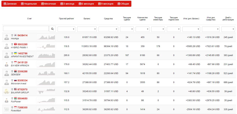 Параметры ПАММ-счетов в InstaForex