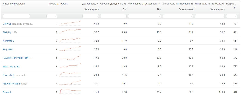 Рейтинг лучших ПАММ-портфелей на Alpari