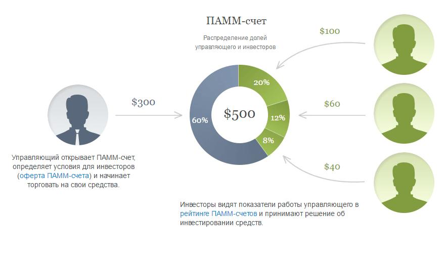 Схема формирование ПАММ-счета на Alpari