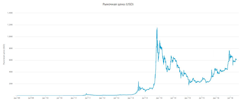 Курс BTC/USD с 2009 по 2016
