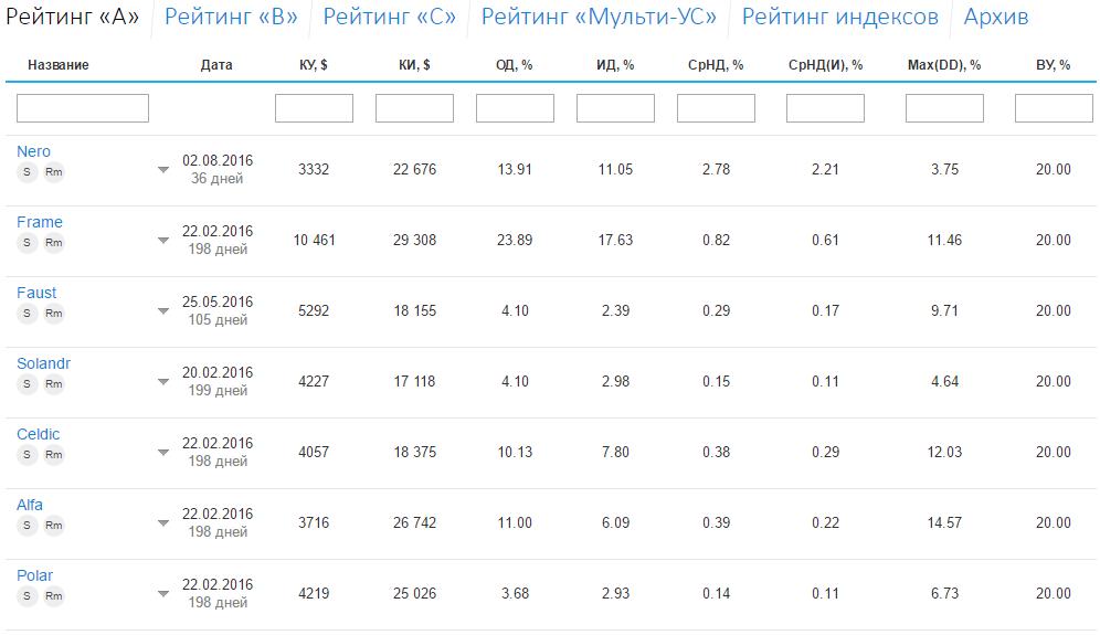 """Лучшие брокеры в рейтинге """"А"""""""