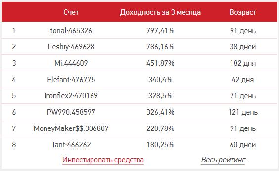 Рейтинг ЛАММ-счетов на GrandCapital