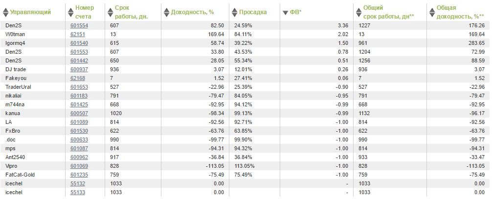 Рейтинг управляющих на GKFX по показателю ФВ