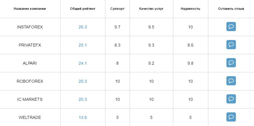 Рейтинг Форекс брокеров на ProfitGid