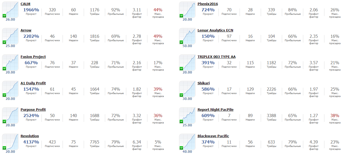 Рейтинг поставщиков торговых сигналов на GKFX