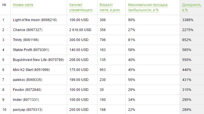 Рейтинг ПАММ-счетов на Forex4you