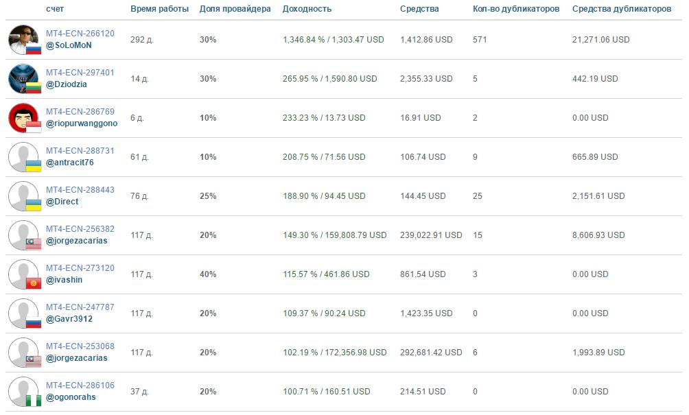 Рейтинг провайдеров на LiteForex
