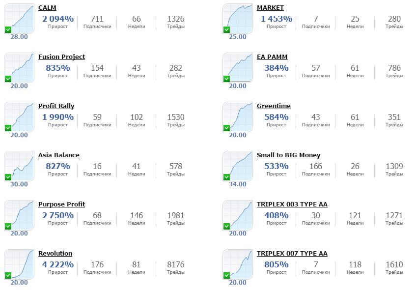 Рейтинг торговых сигналов на сайте Adamant Finance