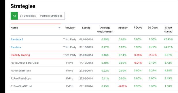 Рейтинг стратегий на сайте FxPro