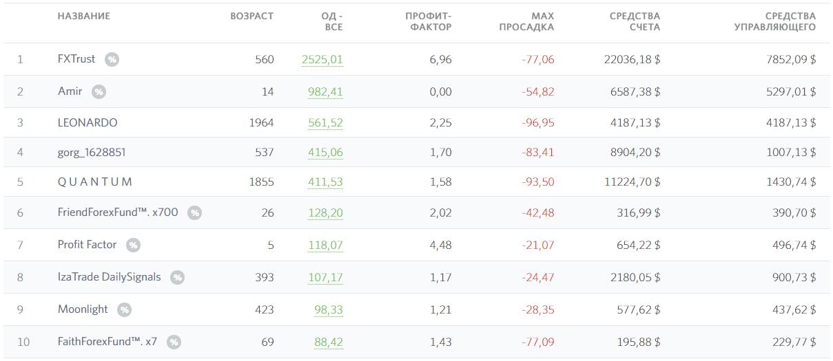 Рейтинг ПАММ-счетов Fibo Group
