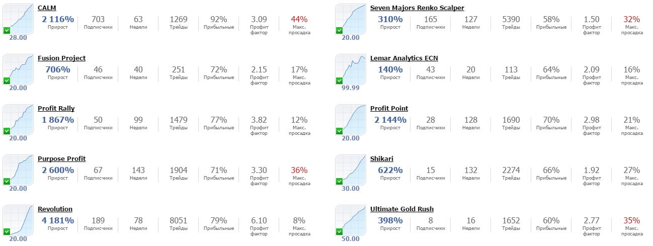 Рейтинг поставщиков сигналов на JustForex