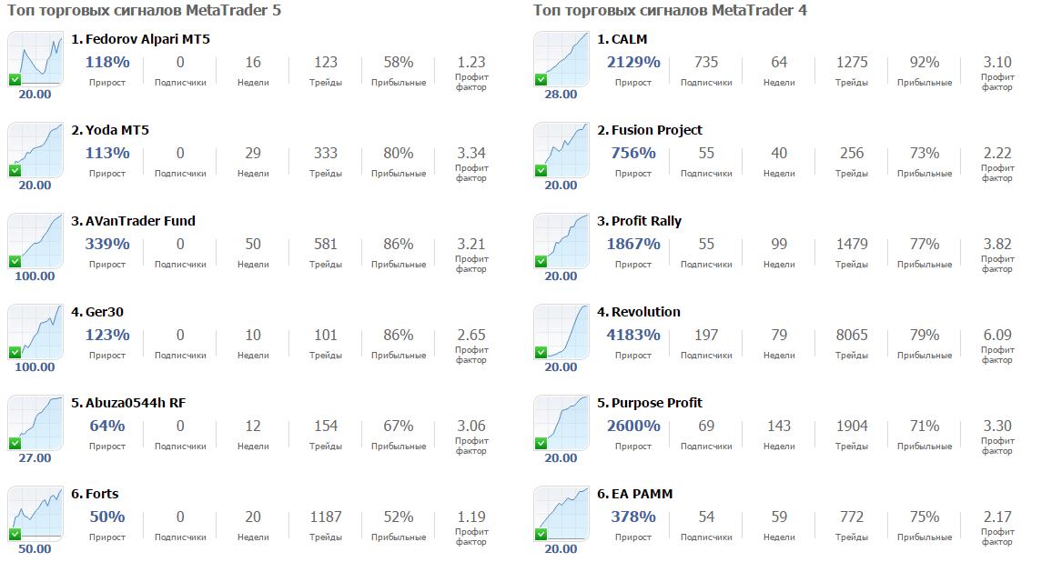 Рейтинг провайдеров на MQL5