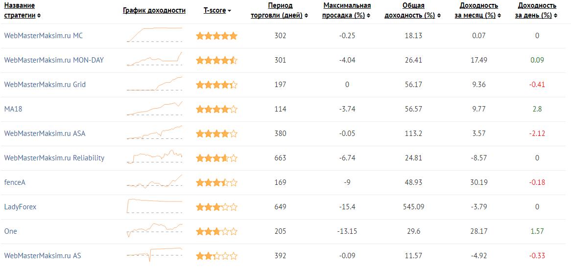 Рейтинг ПАММ-счетов у брокера AMarkets