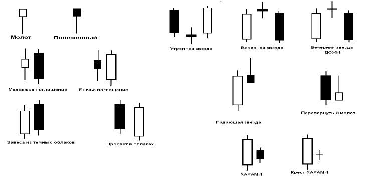 Разновидности свечей