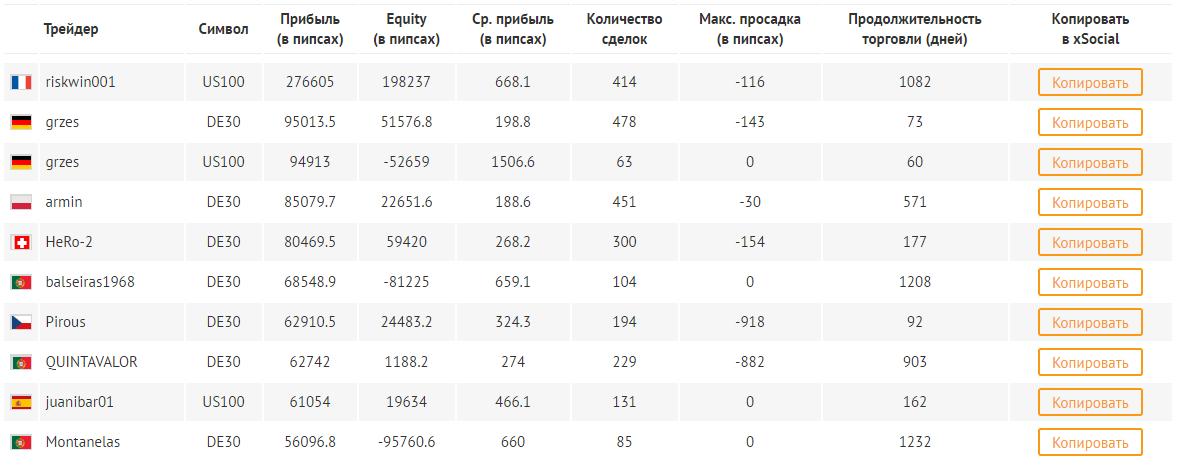 Рейтинг поставщиков сигналов у брокера AMarkets