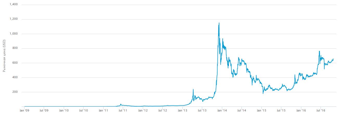 Курс BTC/USD за весь период работы криптовалюты