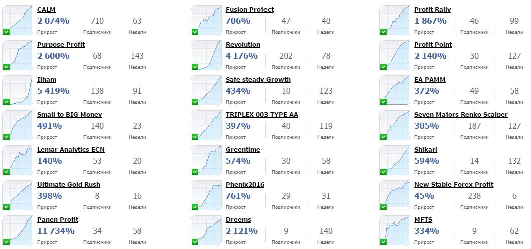 Рейтинг поставщиков торговых сигналов на Fibo Group