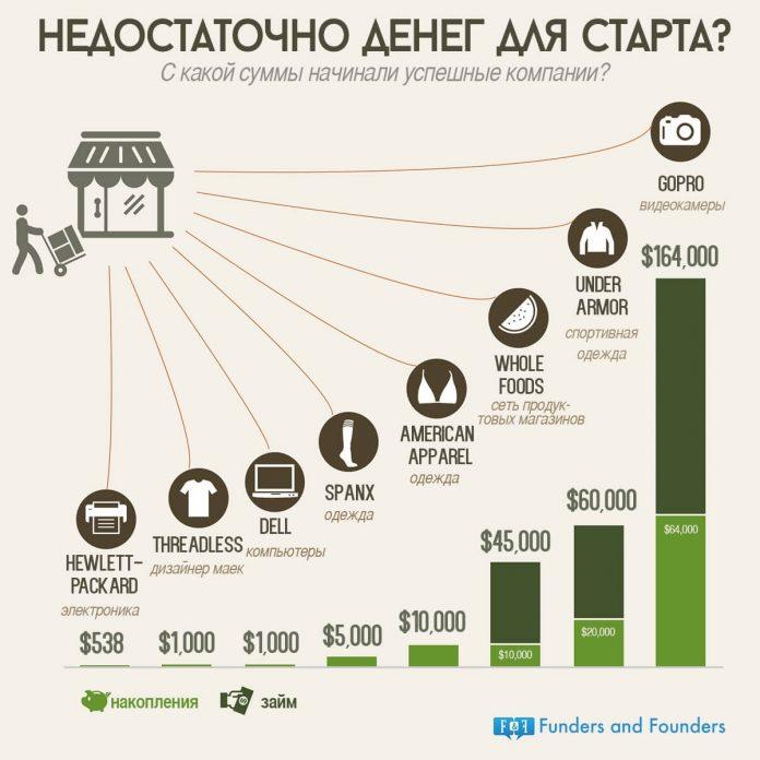 Известные компании, основанные с минимальными инвестициями