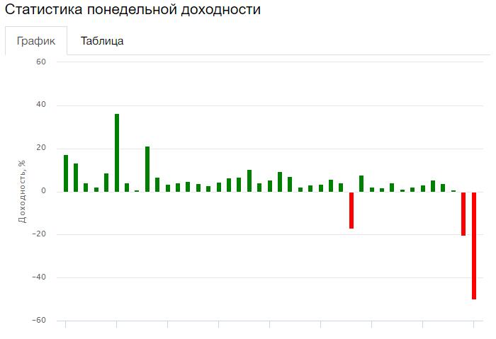 График доходности счета Paramon