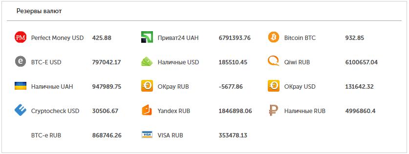 Резервы валюты в обменнике UXBTC.com