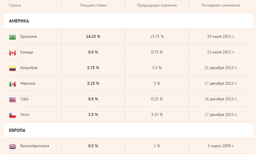 Размер процентных ставок на Forex Chief