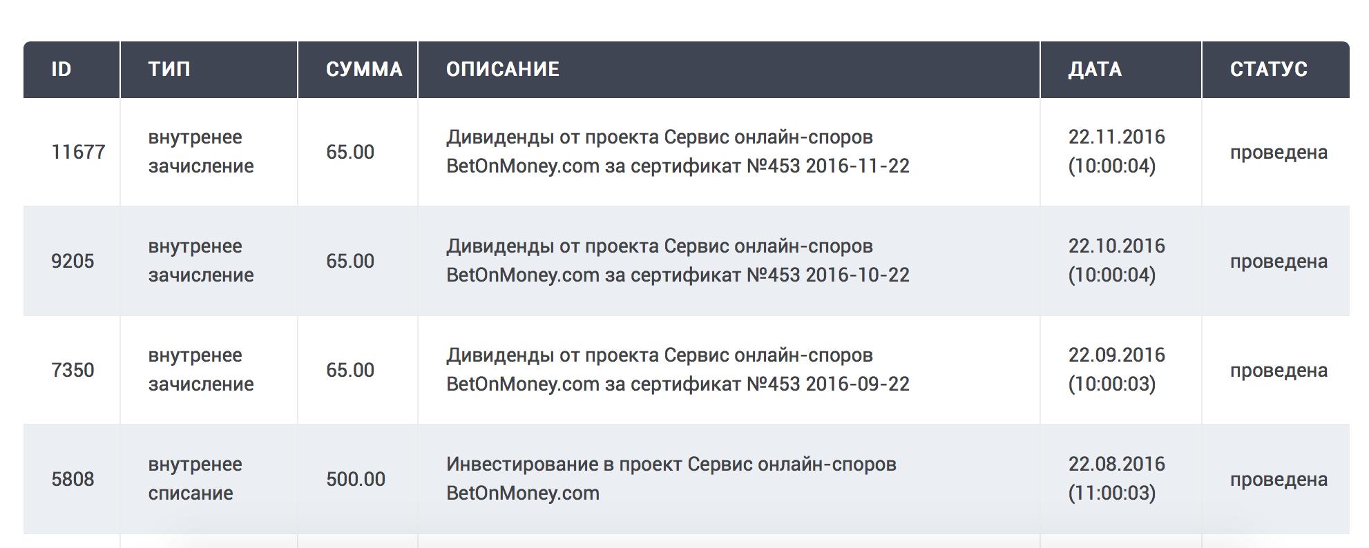 Все выплаты дивидендов на бирже долей StartupUM по проекту BETonMONEY