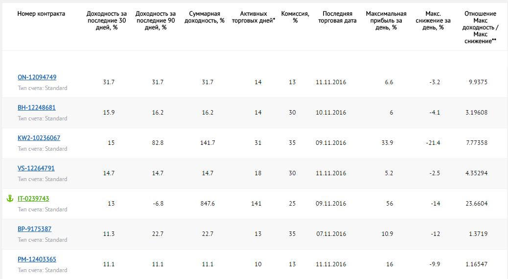 Рейтинг поставщиков сигналов