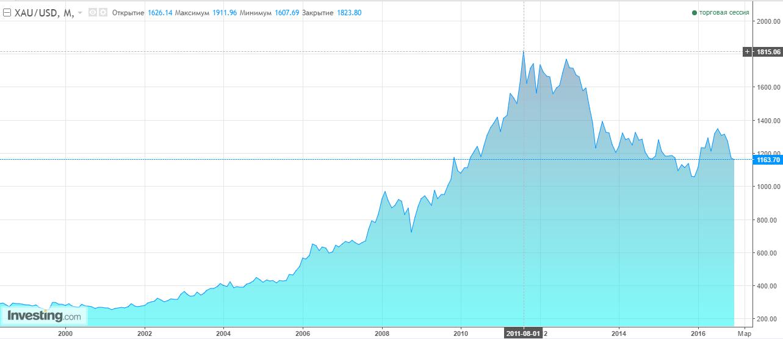 Графика курса золота к доллару