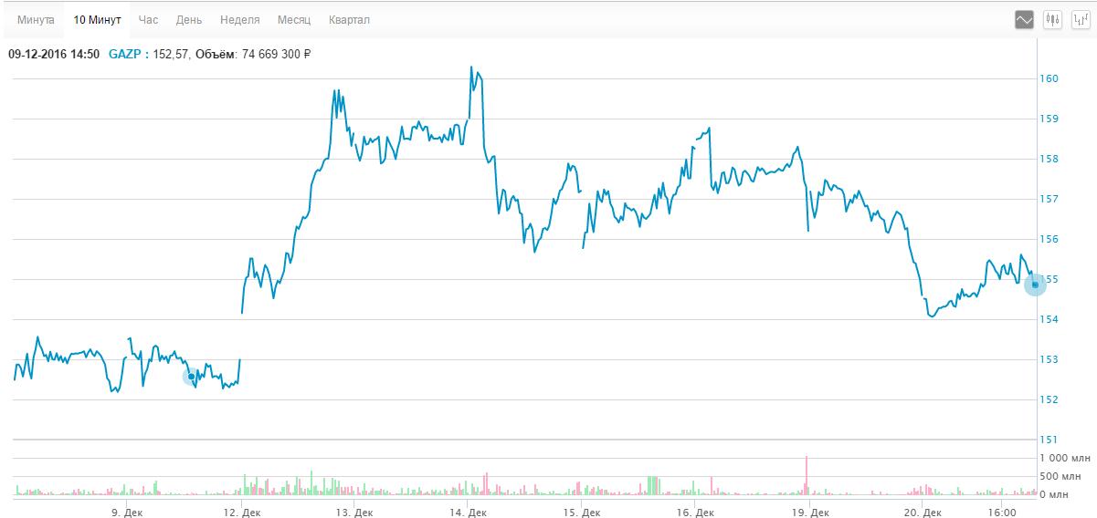 Курс акций Газпрома с 08.12.16 по 20.12.16