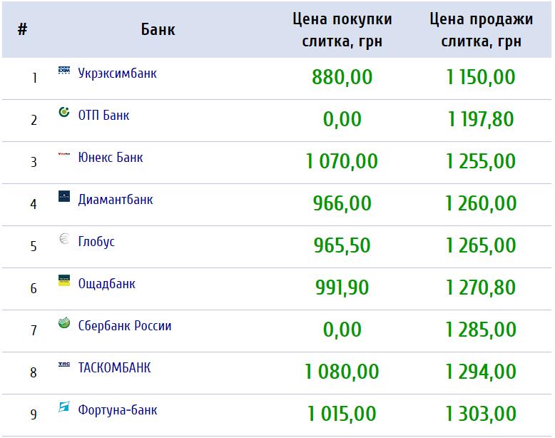Покупка и продажа золота в банках Украины