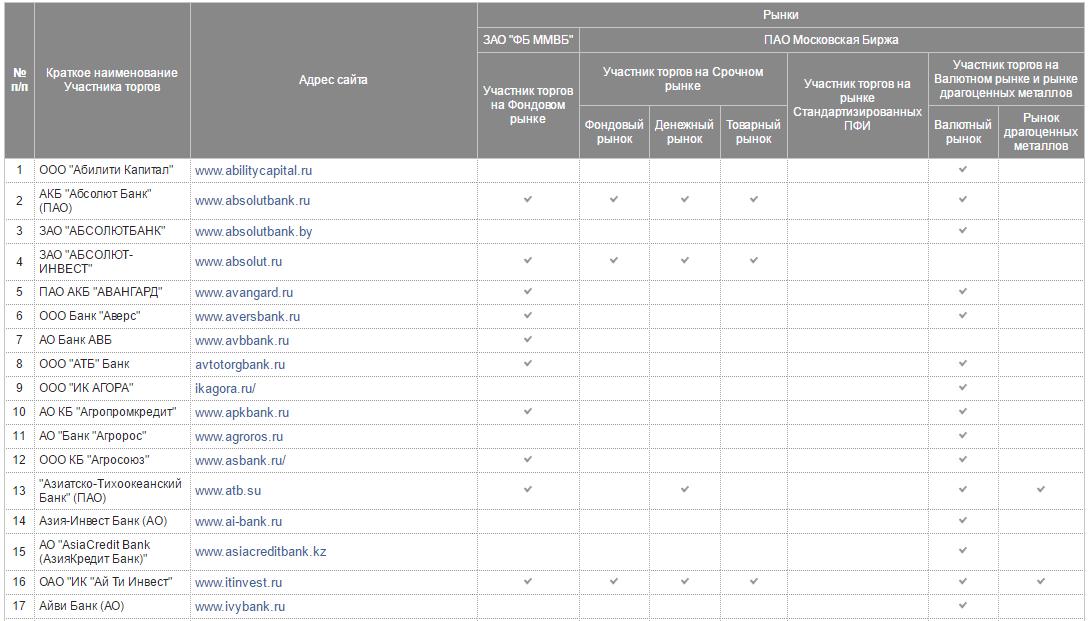 Список компаний, допущенных к торгам на Московской бирже