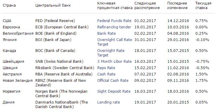 Ставки основных центральных банков