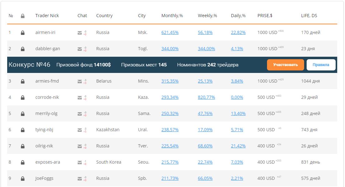 Рейтинг лучших трейдеров конкурса