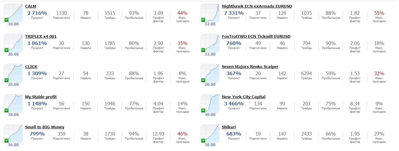 Рейтинг лучших провайдеров торговых сигналов