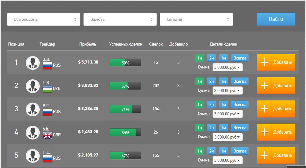 Рейтинг трейдеров в Bimex