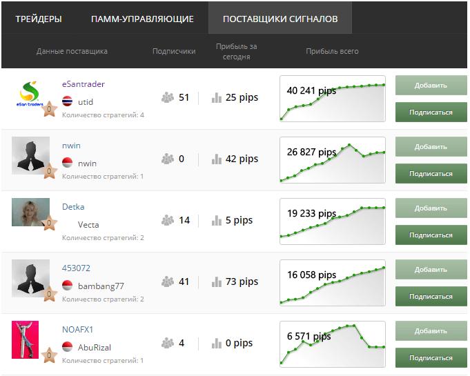 Рейтинг поставщиков сигналов в компании MFX Broker