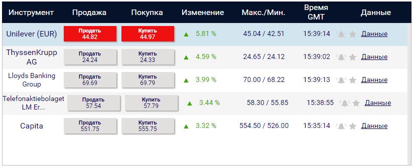 5 поднимающихся активов в Xtrade