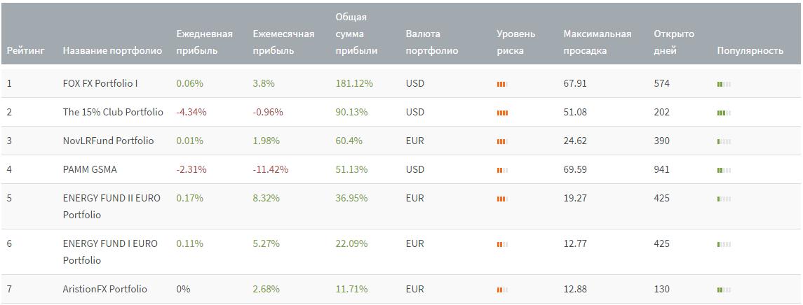 Рейтинг инвестиционных портфелей в FXTM
