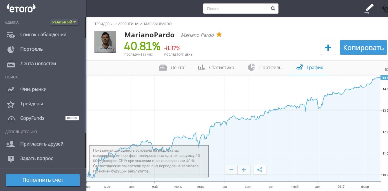 График доходности одного из инвесторов eToro