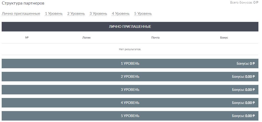 Статистика партнерской программы в личном кабинете на Vprofite.club