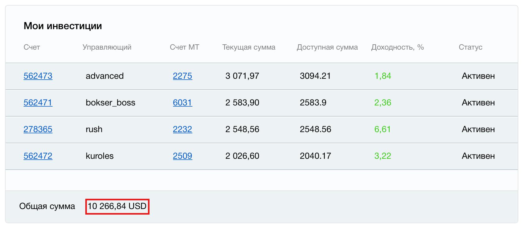 Инвестиции в ПАММ-счета PrivateFX