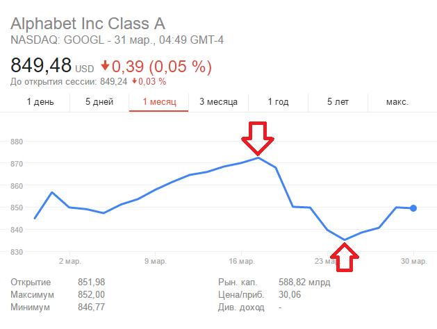 Стоимость акций Alphabet | долгосрочные бинарные опционы