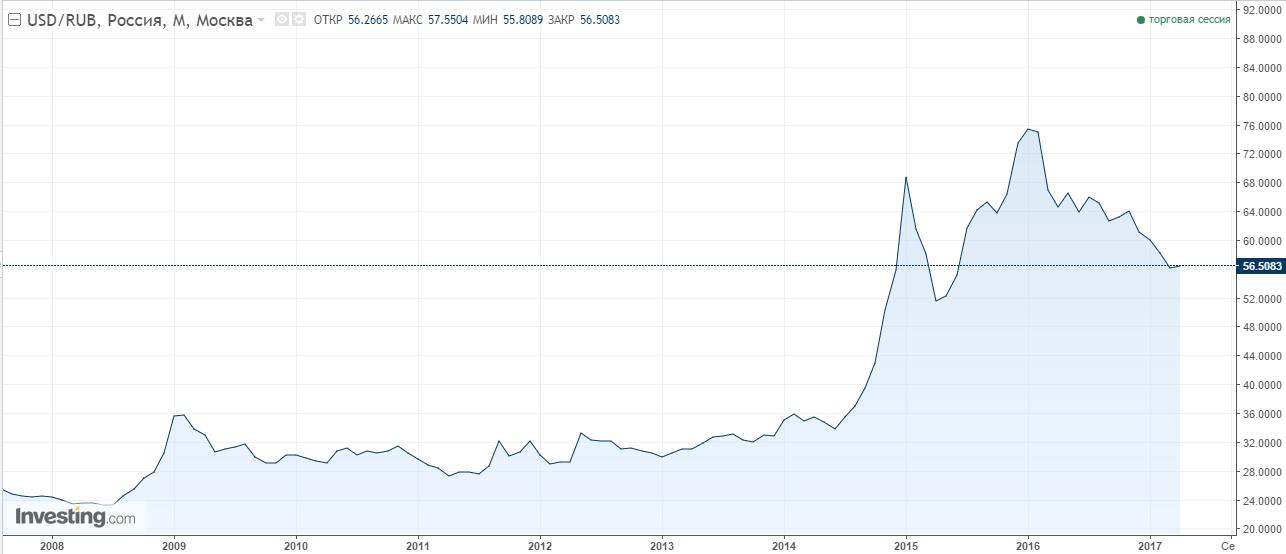 инвестиции в USD/RUB